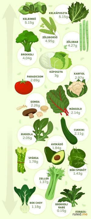 zöldségek szénhidrát tartalma