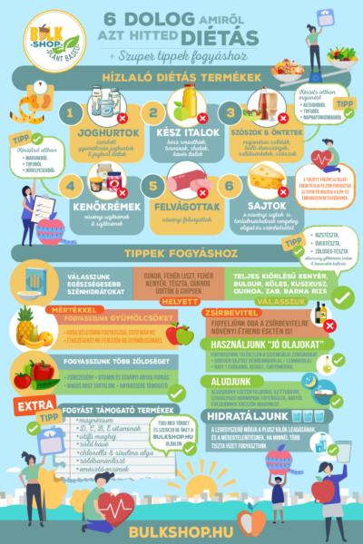 6 dolog amiről azt hitted diétás